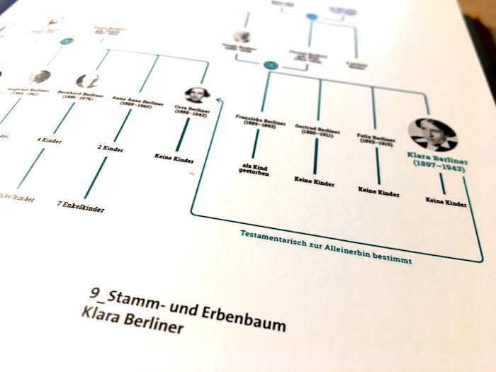 Spuren der NS-Verfolgung: Stammbaum der Familie von Klara Berliner